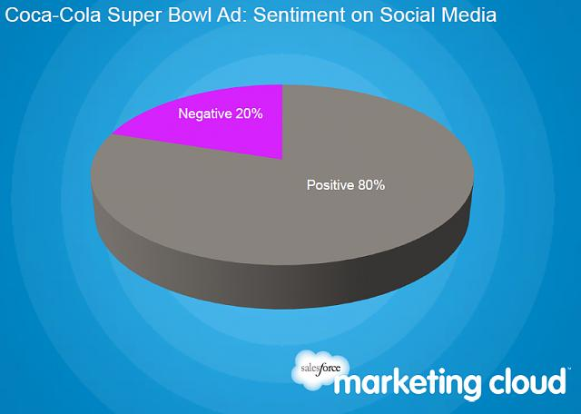 Mercedes and RIM Lead the Social Media Buzz Before the Super Bowl-coke.jpg