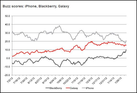 BGR:  Interest in BlackBerry 10 Surges-buzz.jpg
