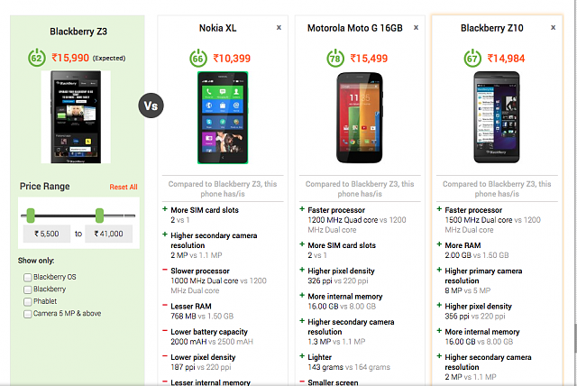 Bad move BlackBerry! (Z3 pricing in India)-2014-06-26-12.59.21.png